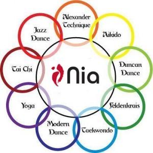 Atelier Nia : les 9 inspirations du Nia @ La Ciotat, Ecole de danse artistique